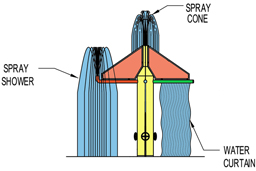 6-Way Spray Feature Model 1800-105